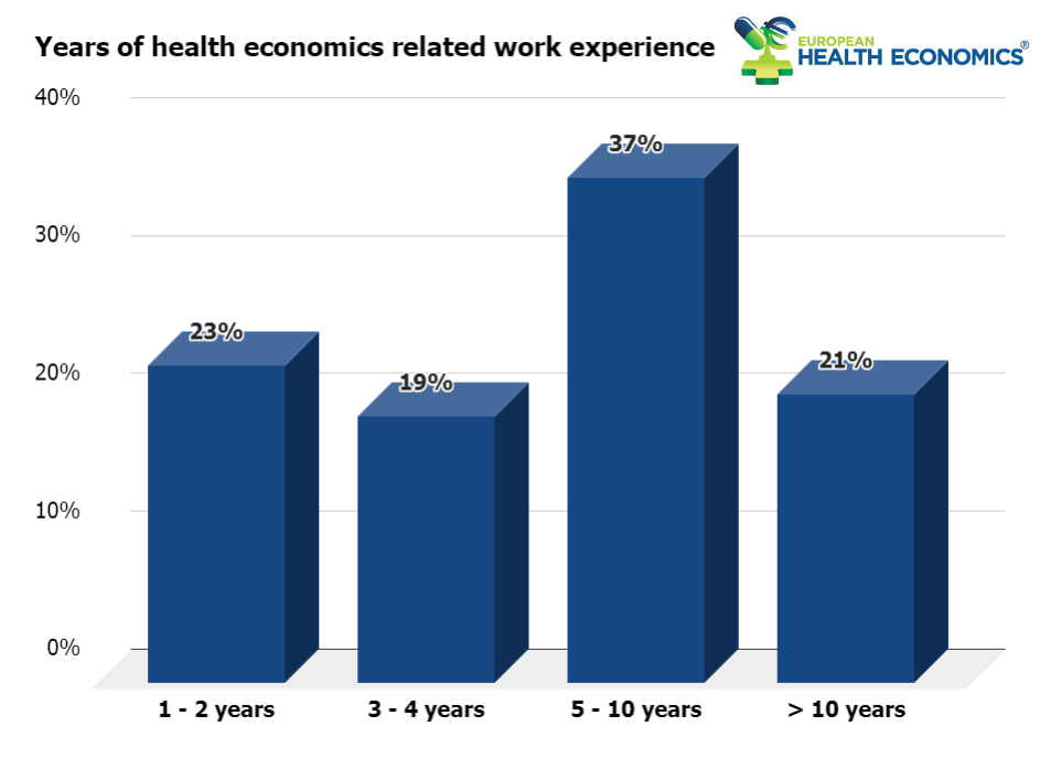 Health economics related work experience of health economists registered in the Health Economics Talent Pool.